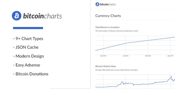 دانلود رایگان اسکریپت Bitcoin Charts – اسکریپت نمایش قیمت بیت کوین